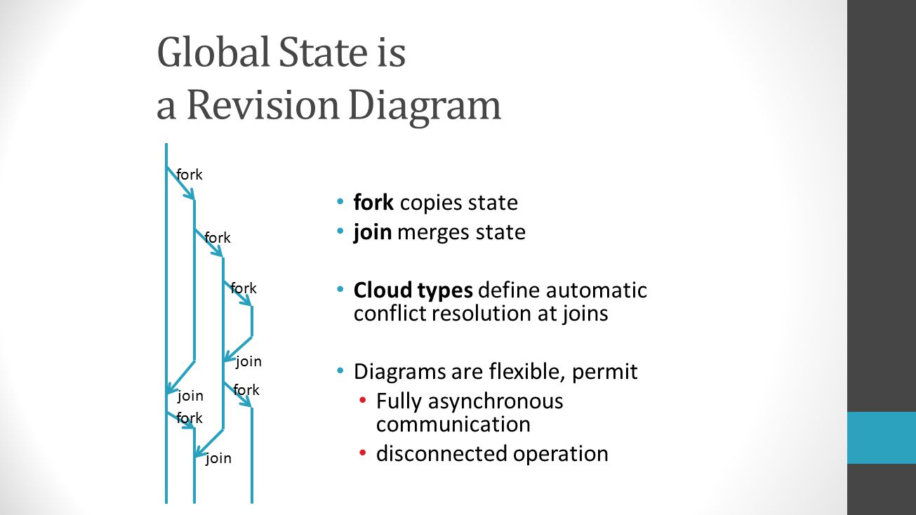 fork copies state join merges state Cloud types define automatic conflict resolution at joins Diagrams are flexible, permit Fully asynchronous communication disconnected operation fork join Global State is a Revision Diagram