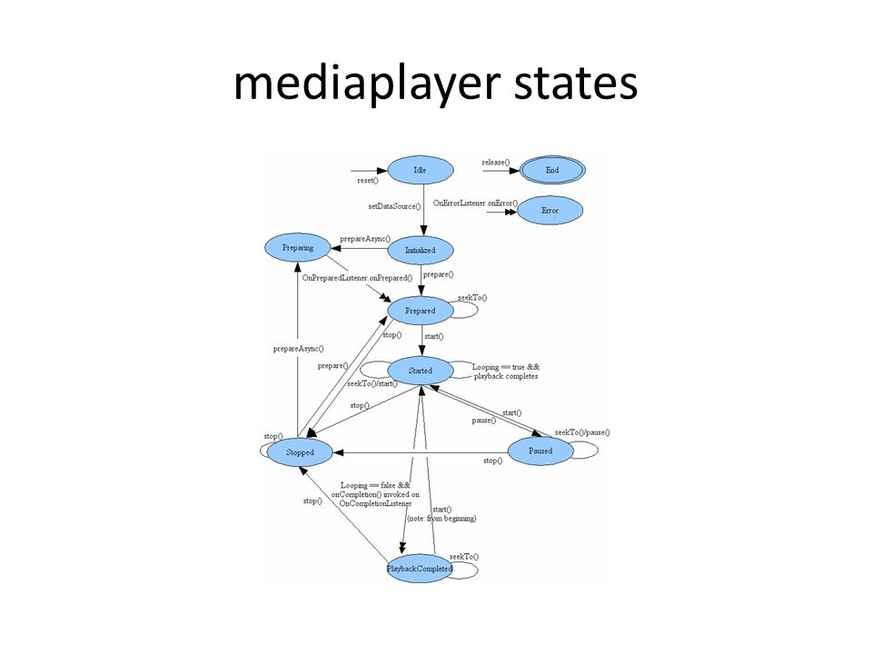 mediaplayer states