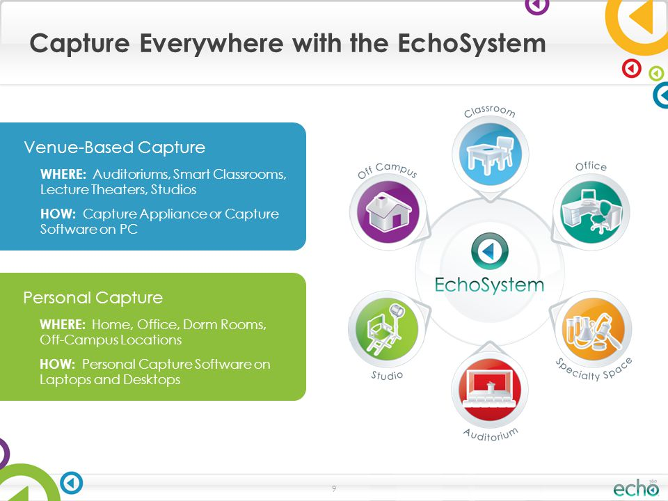 Capture Everywhere with the EchoSystem 9 Venue-Based Capture WHERE: Auditoriums, Smart Classrooms, Lecture Theaters, Studios HOW: Capture Appliance or Capture Software on PC Personal Capture WHERE: Home, Office, Dorm Rooms, Off-Campus Locations HOW: Personal Capture Software on Laptops and Desktops