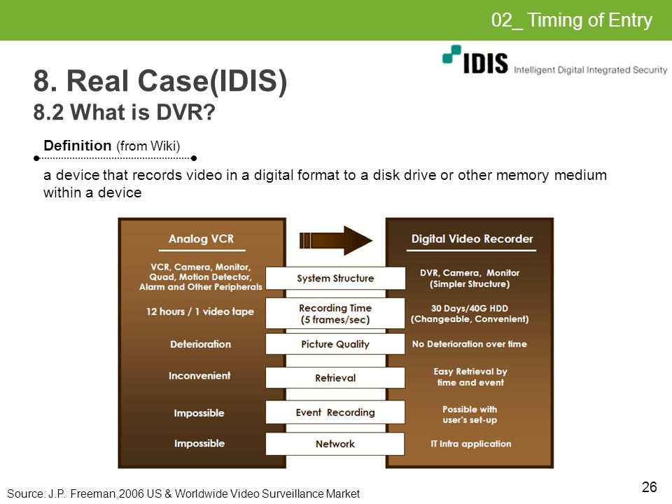26 8. Real Case(IDIS) 8.2 What is DVR.