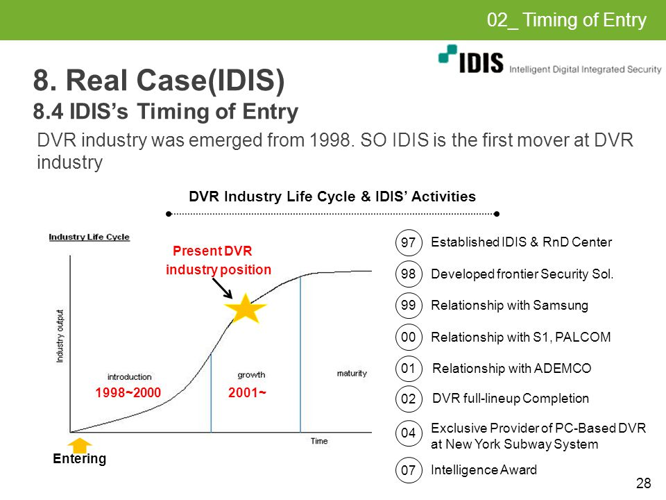 28 8. Real Case(IDIS) 8.4 IDIS's Timing of Entry DVR industry was emerged from 1998.