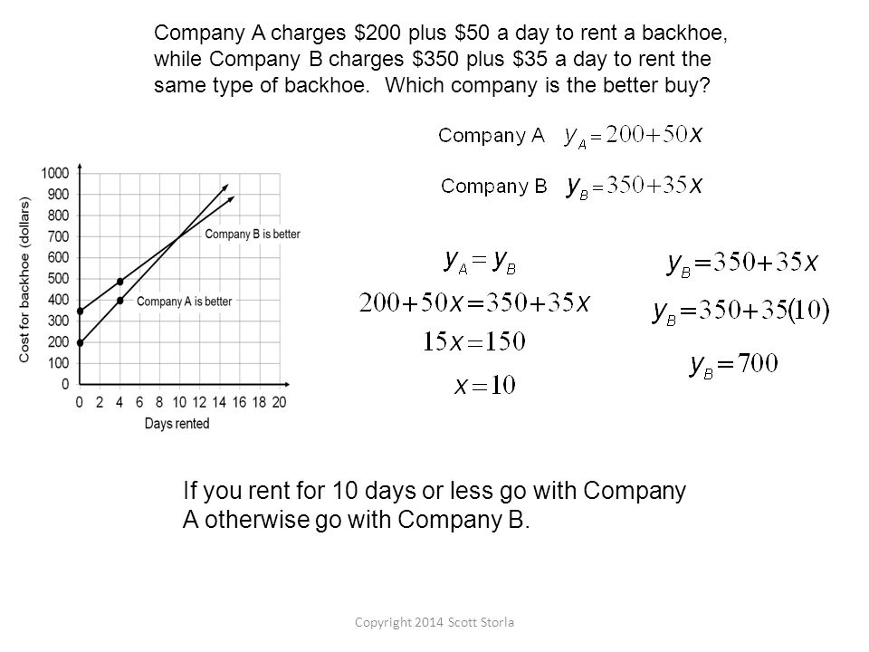 If you rent for 10 days or less go with Company A otherwise go with Company B.