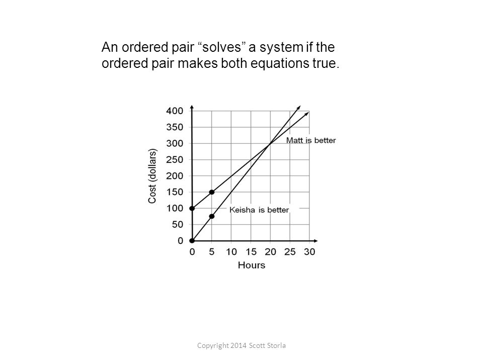 An ordered pair solves a system if the ordered pair makes both equations true.