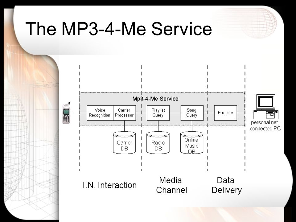 The MP3-4-Me Service Media Channel I.N. Interaction Data Delivery