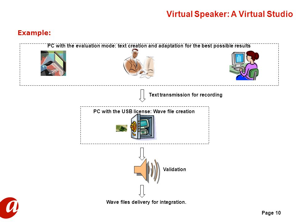 Page 10 Virtual Speaker: A Virtual Studio Example: PC with the evaluation mode: text creation and adaptation for the best possible results PC with the USB license: Wave file creation Wave files delivery for integration.