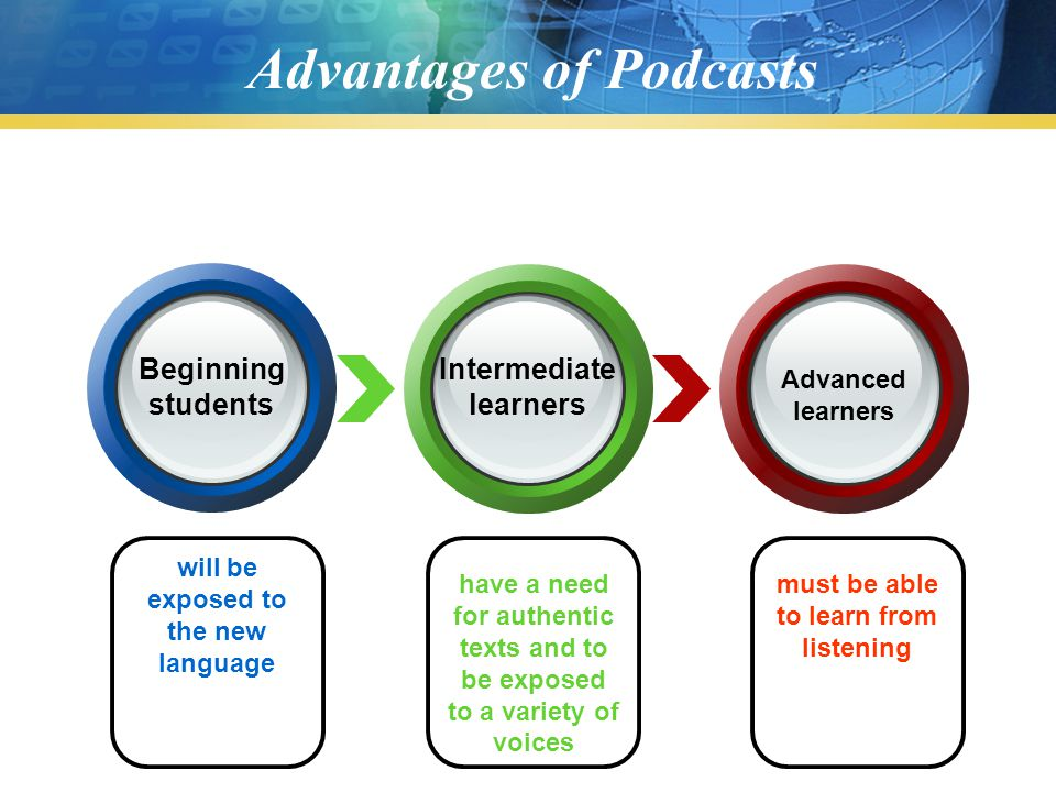 Advantages of Podcasts Beginning students Intermediate learners Advanced learners will be exposed to the new language have a need for authentic texts and to be exposed to a variety of voices must be able to learn from listening