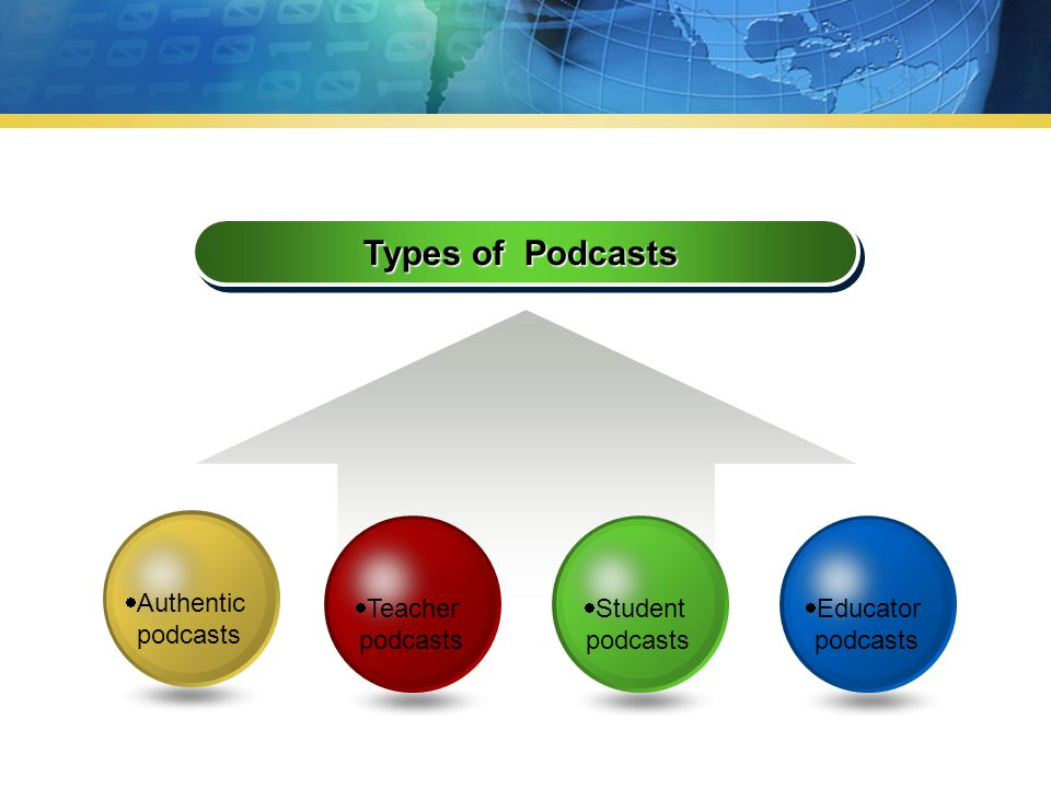 Types of Podcasts  Educator podcasts  Student podcasts  Teacher podcasts  Authentic podcasts