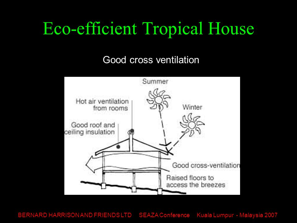 BERNARD HARRISON AND FRIENDS LTD SEAZA Conference Kuala Lumpur - Malaysia 2007 Eco-efficient Tropical House Good cross ventilation