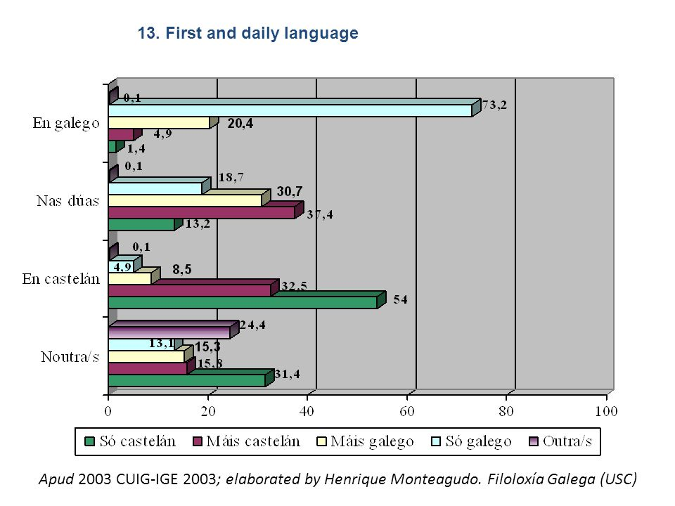 13. First and daily language Apud 2003 CUIG-IGE 2003; elaborated by Henrique Monteagudo.