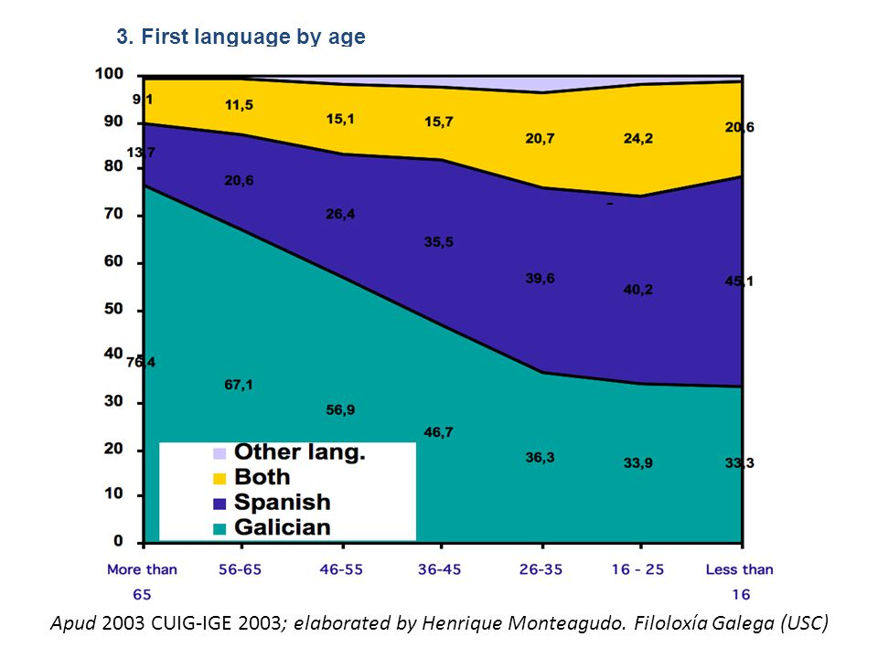 3. First language by age - Apud 2003 CUIG-IGE 2003; elaborated by Henrique Monteagudo.