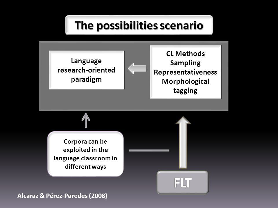 Corpora can be exploited in the language classroom in different ways Language research-oriented paradigm CL Methods Sampling Representativeness Morphological tagging Alcaraz & Pérez-Paredes (2008)
