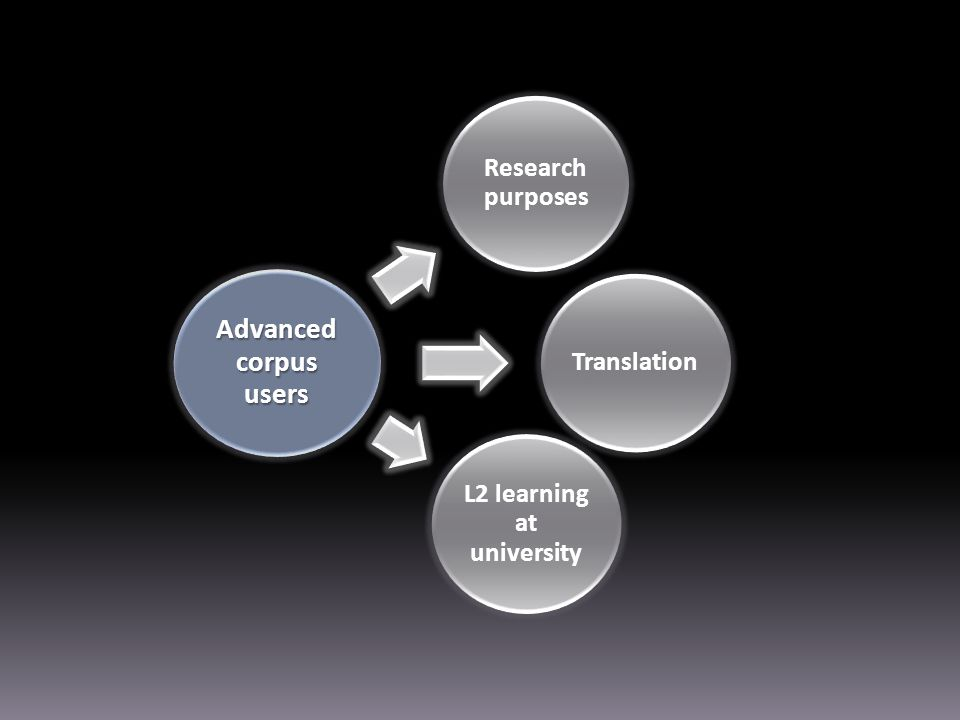Advanced corpus users Research purposes Translation L2 learning at university