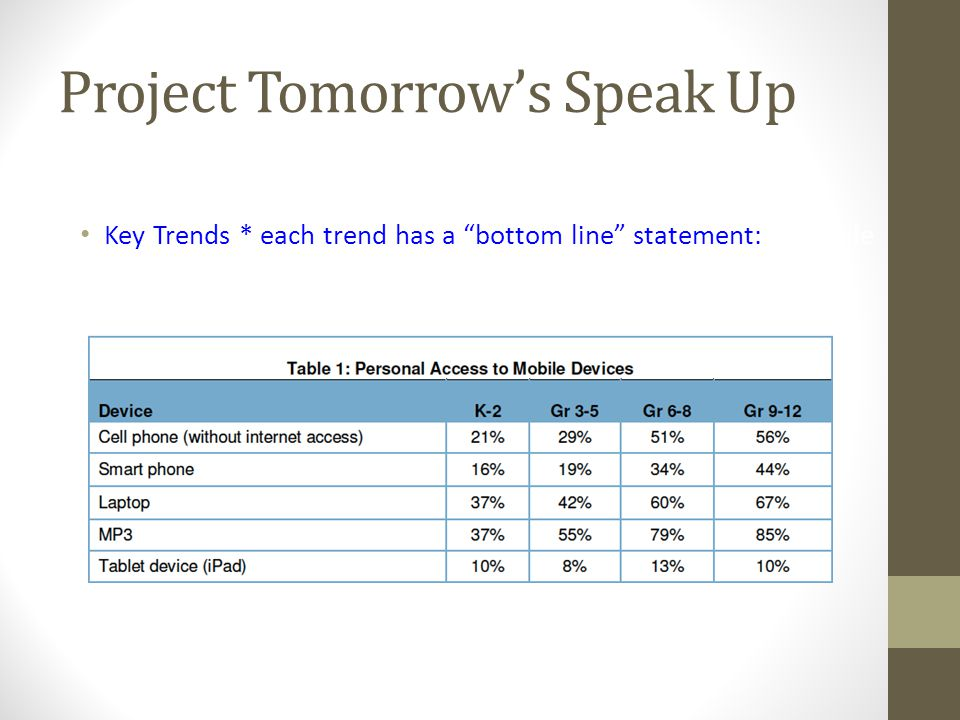 Project Tomorrow's Speak Up Key Trends * each trend has a bottom line statement:1.
