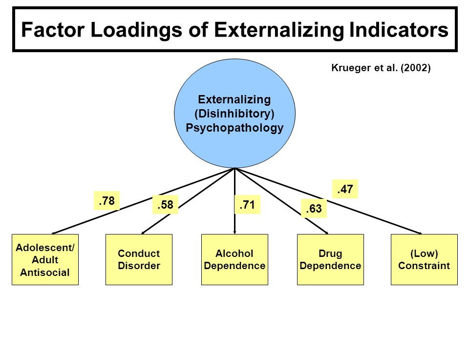Factor Loadings of Externalizing Indicators Externalizing (Disinhibitory) Psychopathology Adolescent/ Adult Antisocial Conduct Disorder Alcohol Dependence Drug Dependence (Low) Constraint Krueger et al.