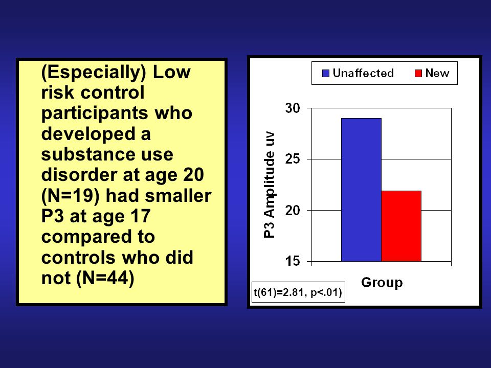 (Especially) Low risk control participants who developed a substance use disorder at age 20 (N=19) had smaller P3 at age 17 compared to controls who did not (N=44) t(61)=2.81, p<.01)