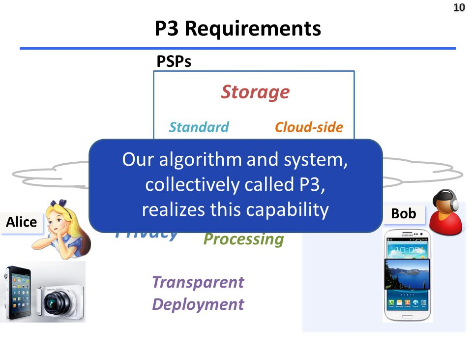 10 Bob P3 Requirements PSPs Alice Privacy Storage Lightweight Processing Transparent Deployment Cloud-side Processing Standard Compliancy Our algorithm and system, collectively called P3, realizes this capability