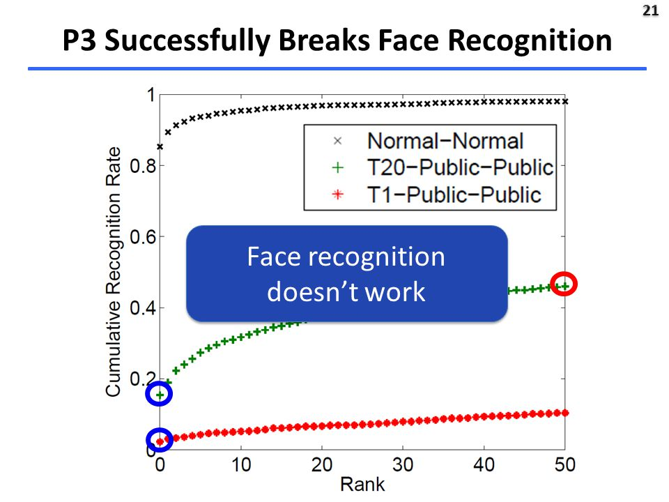 21 P3 Successfully Breaks Face Recognition Face recognition doesn't work Face recognition doesn't work