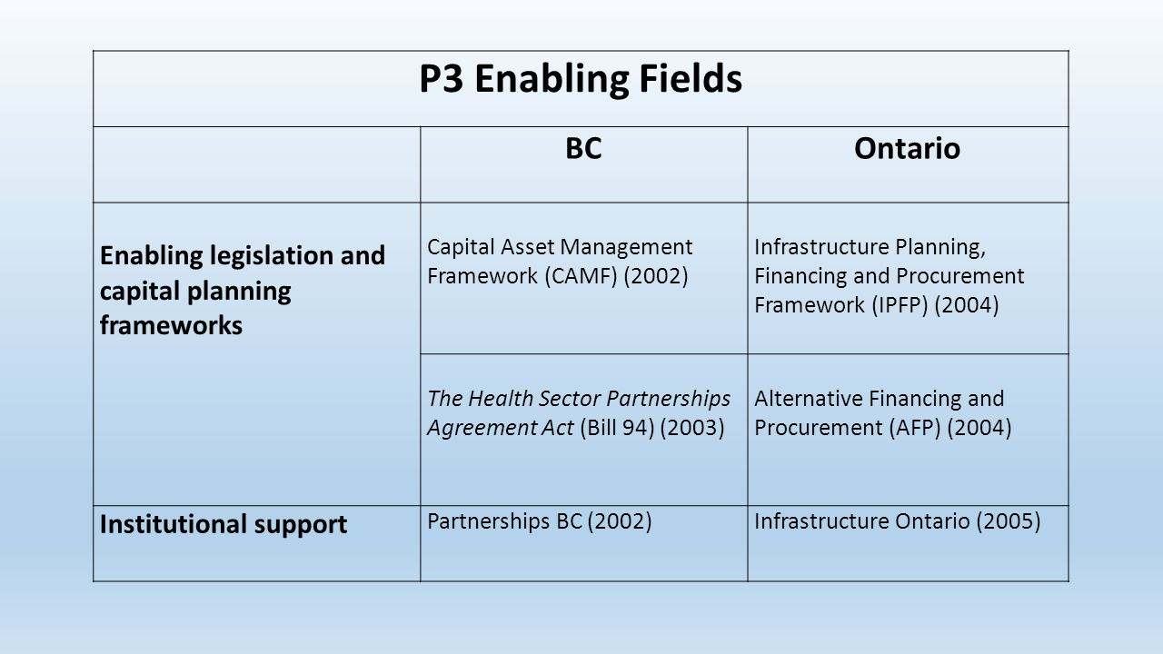 P3 Enabling Fields BCOntario Enabling legislation and capital planning frameworks Capital Asset Management Framework (CAMF) (2002) Infrastructure Planning, Financing and Procurement Framework (IPFP) (2004) The Health Sector Partnerships Agreement Act (Bill 94) (2003) Alternative Financing and Procurement (AFP) (2004) Institutional support Partnerships BC (2002)Infrastructure Ontario (2005)
