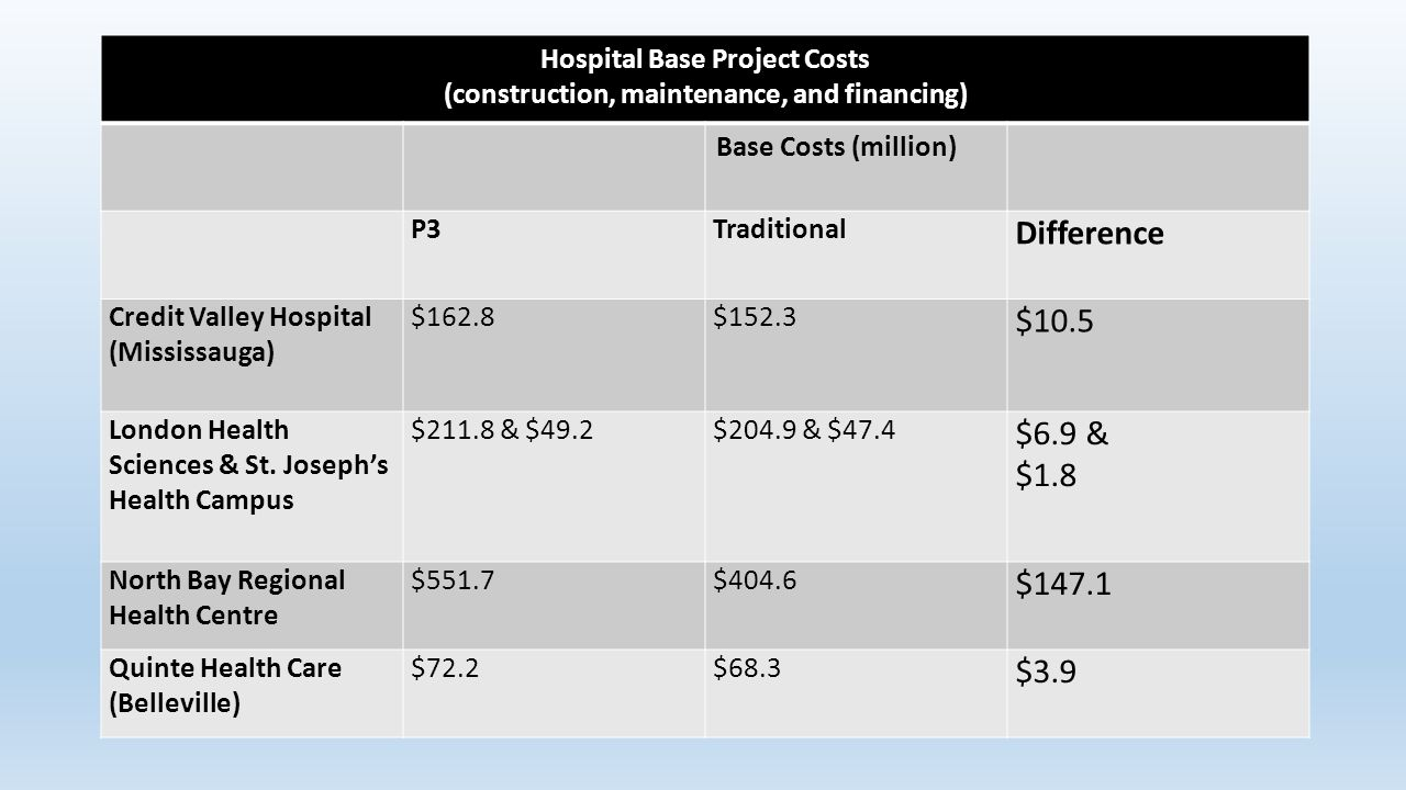 Hospital Base Project Costs (construction, maintenance, and financing) Base Costs (million) P3Traditional Difference Credit Valley Hospital (Mississauga) $162.8$152.3 $10.5 London Health Sciences & St.