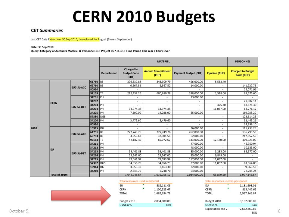 CERN 2010 Budgets October 5, 2010SLHC-PP Steering Group Meeting6