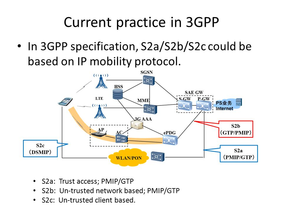 Current practice in 3GPP In 3GPP specification, S2a/S2b/S2c could be based on IP mobility protocol.