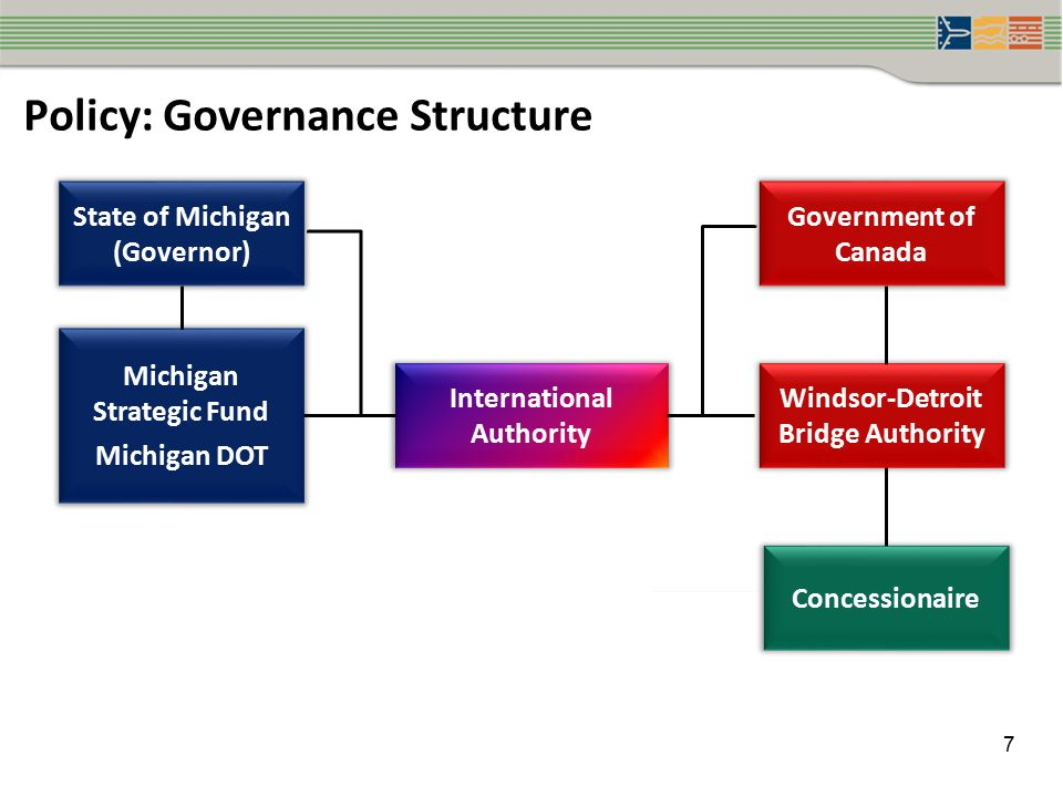 Policy: Governance Structure 7 State of Michigan (Governor) Michigan Strategic Fund Michigan DOT International Authority Government of Canada Windsor-Detroit Bridge Authority Concessionaire