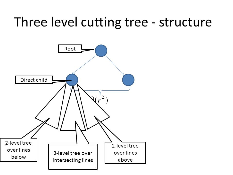 Three level cutting tree - structure Root Direct child 3-level tree over intersecting lines 2-level tree over lines below 2-level tree over lines above
