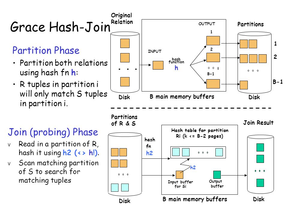 Grace Hash-Join Partition Phase Partition both relations using hash fn h: R tuples in partition i will only match S tuples in partition i.
