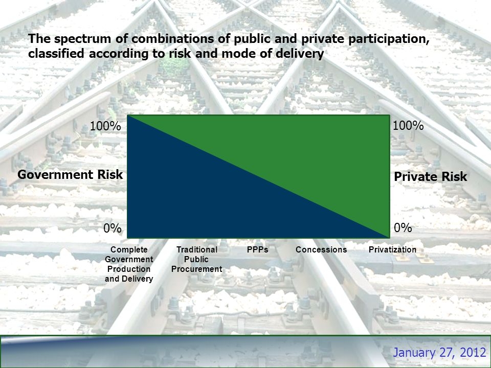 January 27, 2012 The spectrum of combinations of public and private participation, classified according to risk and mode of delivery Complete Government Production and Delivery Traditional Public Procurement PPPs ConcessionsPrivatization Government Risk Private Risk 100% 0% 100% 0%