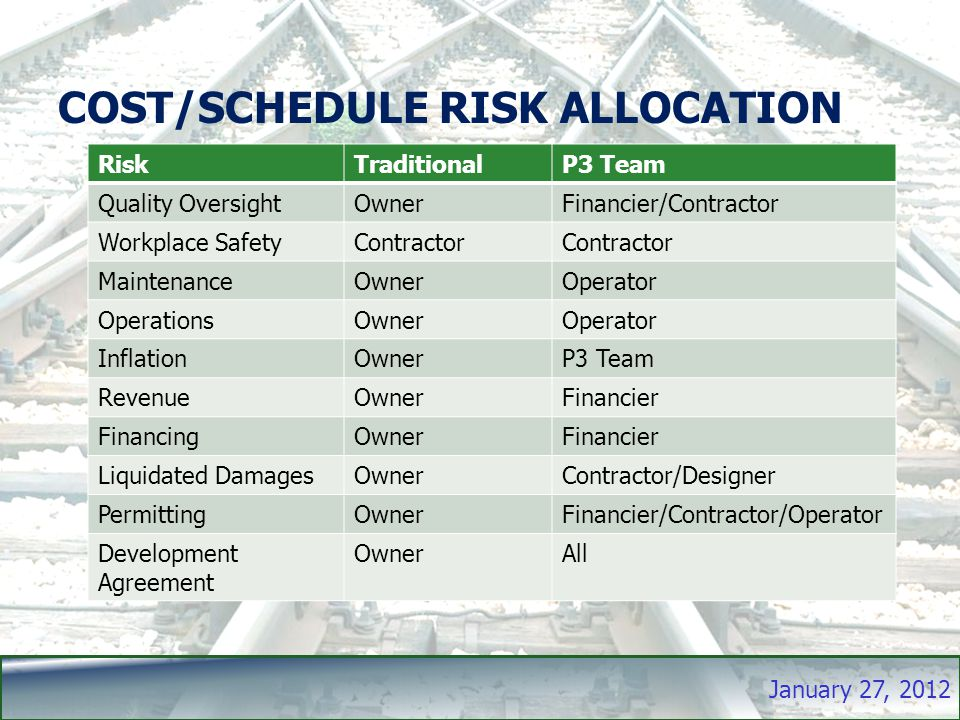 January 27, 2012 COST/SCHEDULE RISK ALLOCATION RiskTraditionalP3 Team Quality OversightOwnerFinancier/Contractor Workplace SafetyContractor MaintenanceOwnerOperator OperationsOwnerOperator InflationOwnerP3 Team RevenueOwnerFinancier FinancingOwnerFinancier Liquidated DamagesOwnerContractor/Designer PermittingOwnerFinancier/Contractor/Operator Development Agreement OwnerAll