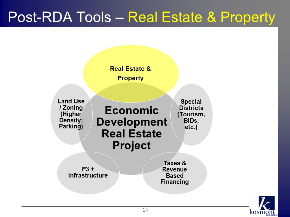 Post-RDA Tools – Real Estate & Property Economic Development Real Estate Project Real Estate & Property Special Districts (Tourism, BIDs, etc.) Taxes & Revenue Based Financing P3 + Infrastructure Land Use / Zoning (Higher Density; Parking) 14