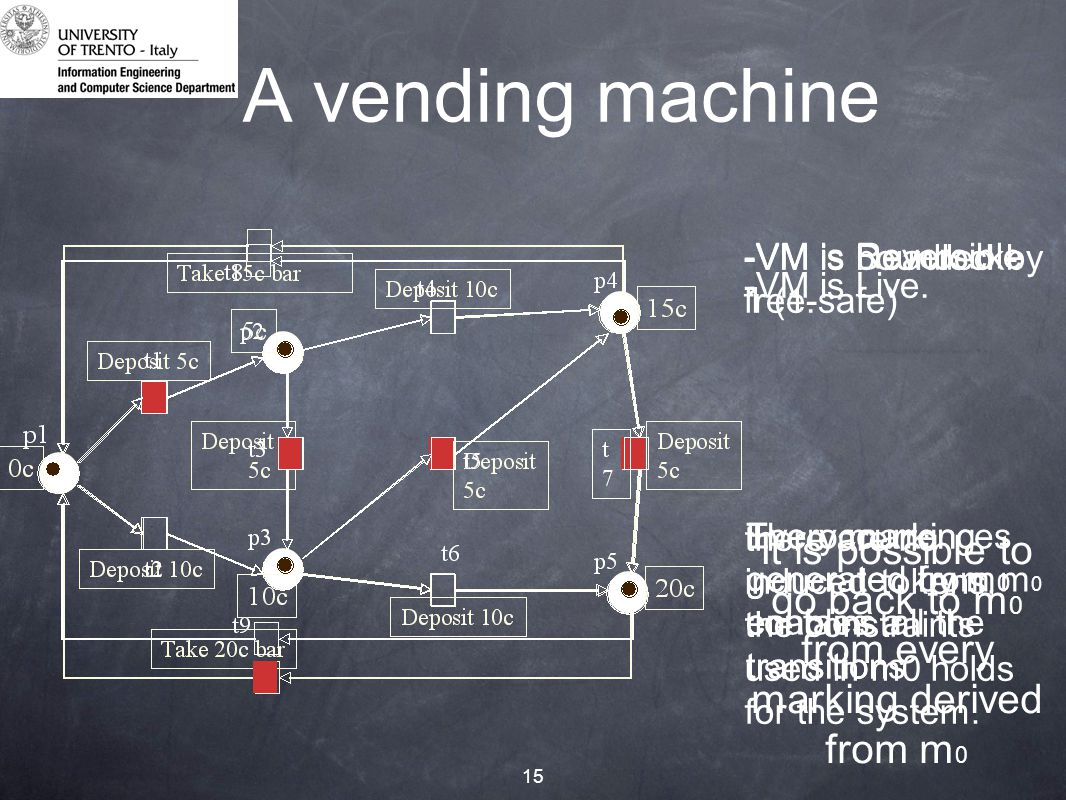 15 A vending machine -VM is Deadlock- free.