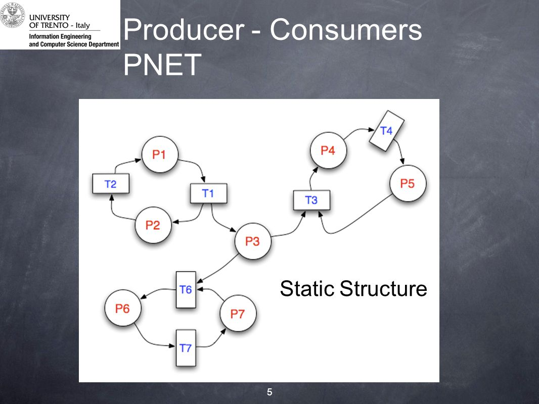 5 Producer - Consumers PNET Static Structure