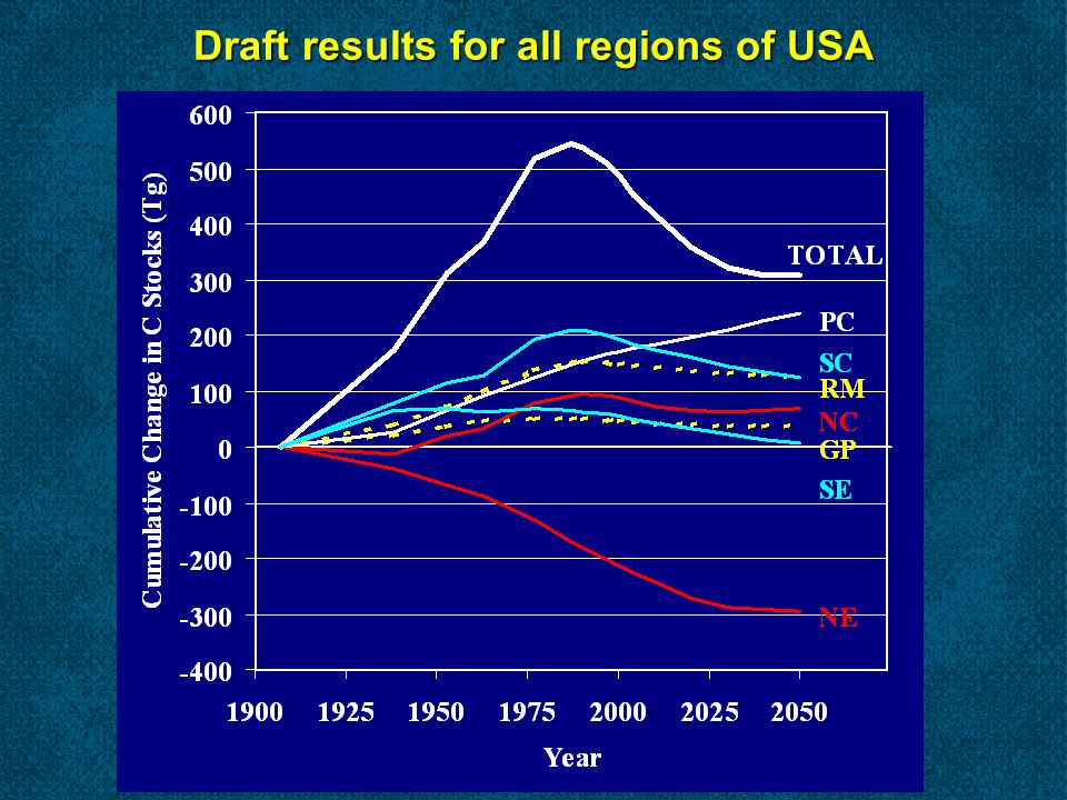 Draft results for all regions of USA