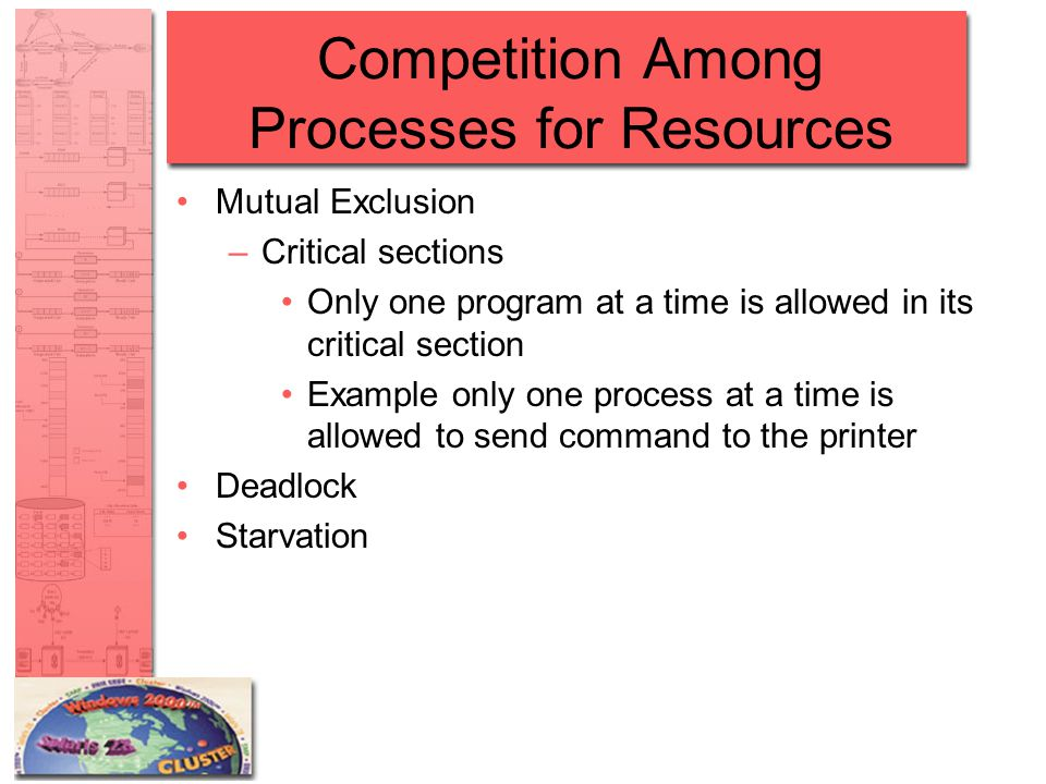 Competition Among Processes for Resources Mutual Exclusion –Critical sections Only one program at a time is allowed in its critical section Example only one process at a time is allowed to send command to the printer Deadlock Starvation