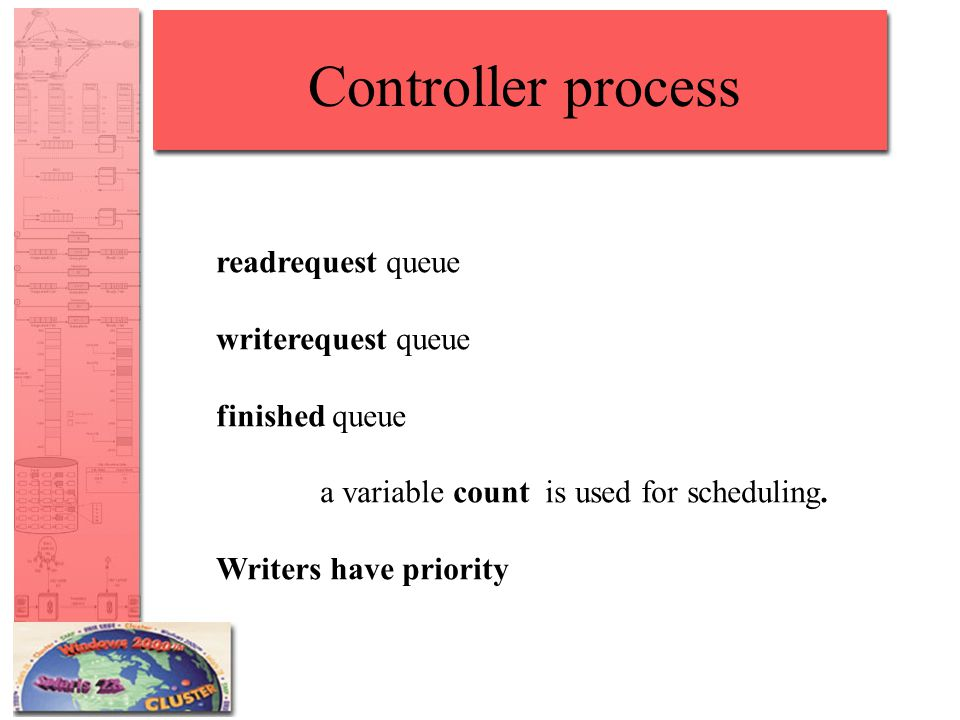 Controller process readrequest queue writerequest queue finished queue a variable count is used for scheduling.