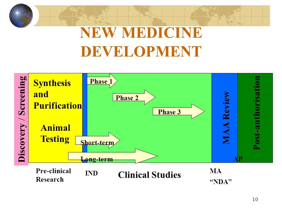 10 NEW MEDICINE DEVELOPMENT Discovery / Screening Synthesis and Purification Animal Testing Pre-clinical Research IND Clinical Studies Short-term Long-term Phase 1 Phase 2 Phase 3 MAA Review Post-authorisation MA NDA AP
