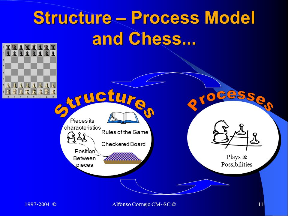 1997-2004 ©Alfonso Cornejo CM~SC ©11 Structure – Process Model and Chess...