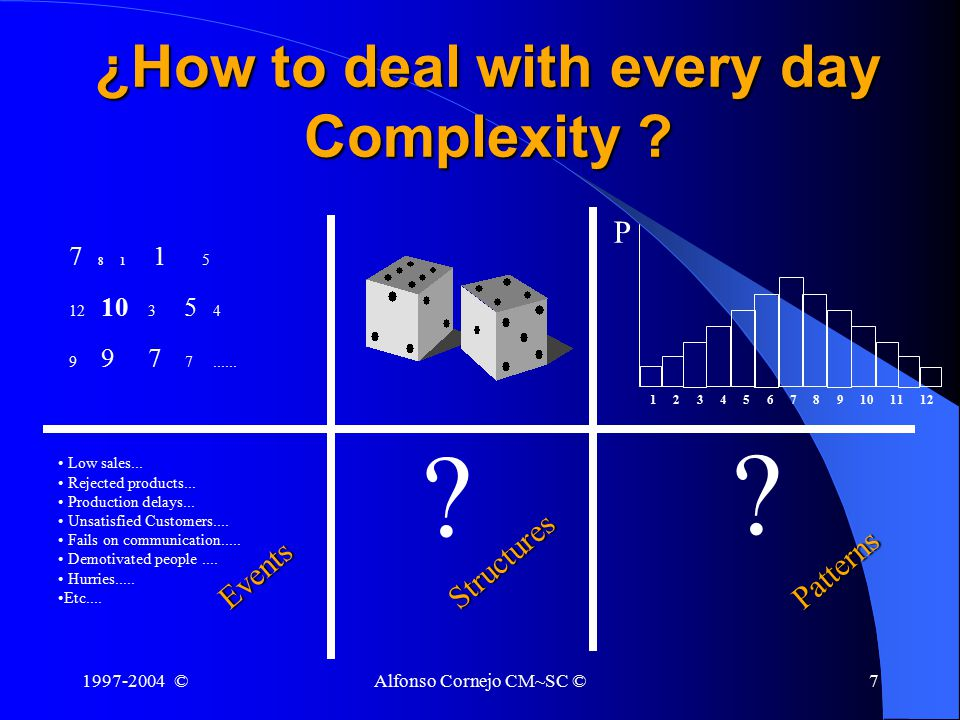 1997-2004 ©Alfonso Cornejo CM~SC ©7 ¿How to deal with every day Complexity .