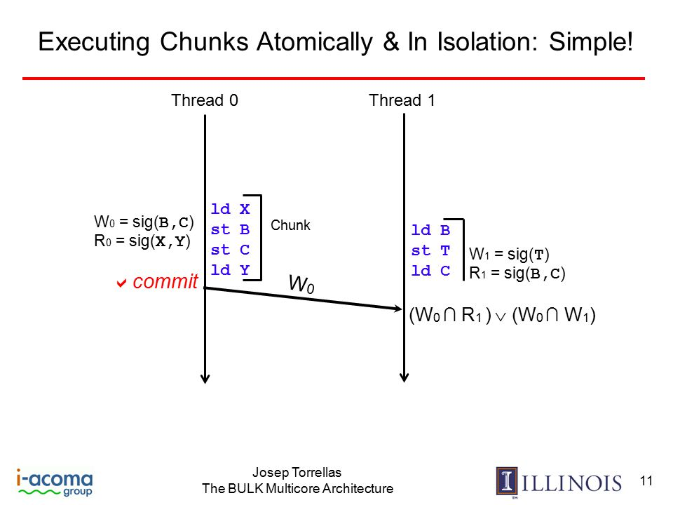 Josep Torrellas The BULK Multicore Architecture 11 Executing Chunks Atomically & In Isolation: Simple.