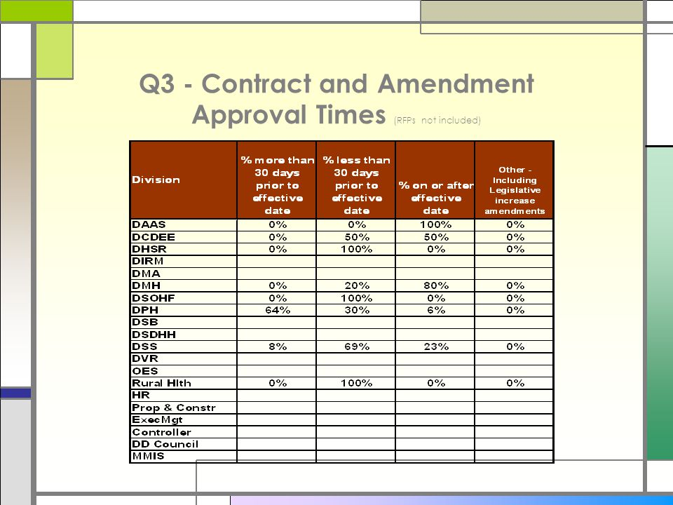 Q3 - Contract and Amendment Approval Times (RFPs not included)