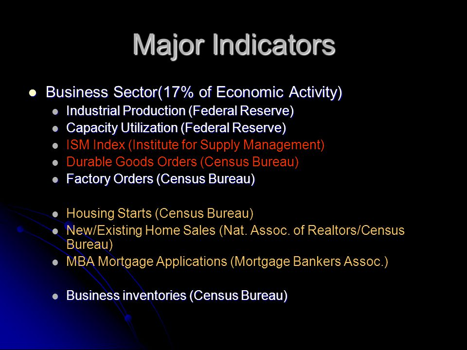 Major Indicators Business Sector(17% of Economic Activity) Business Sector(17% of Economic Activity) Industrial Production (Federal Reserve) Industrial Production (Federal Reserve) Capacity Utilization (Federal Reserve) Capacity Utilization (Federal Reserve) ISM Index (Institute for Supply Management) Durable Goods Orders (Census Bureau) Factory Orders (Census Bureau) Factory Orders (Census Bureau) Housing Starts (Census Bureau) New/Existing Home Sales (Nat.