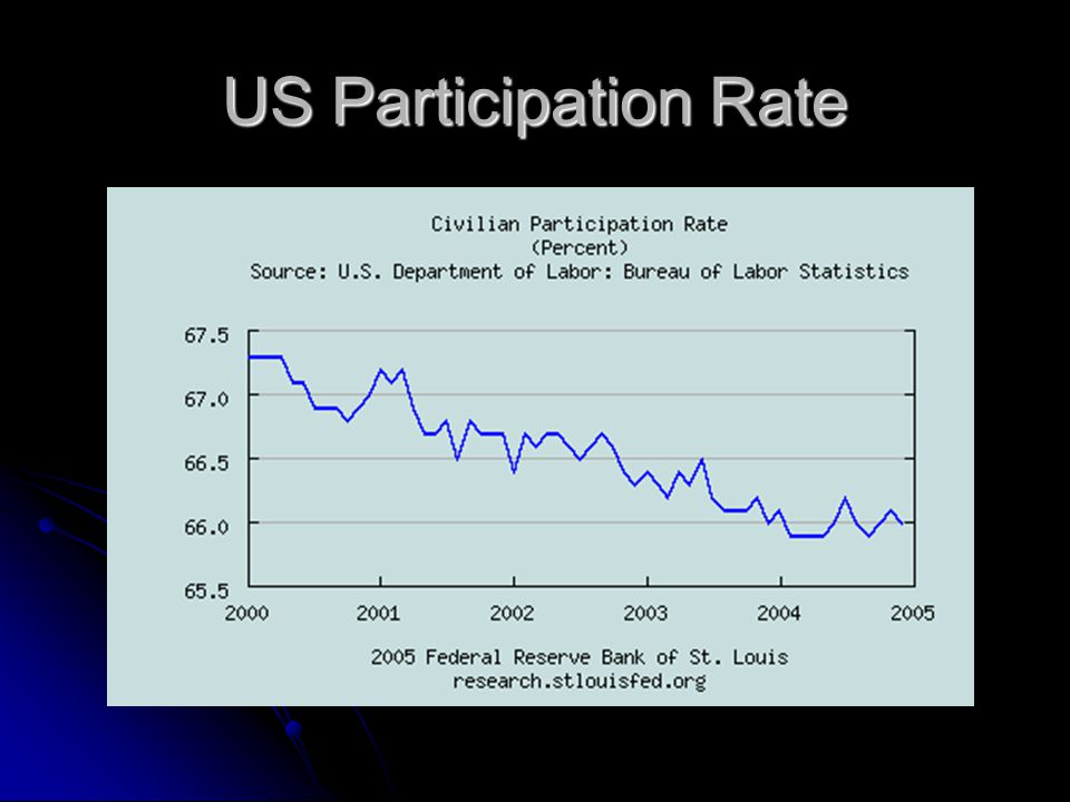 US Participation Rate