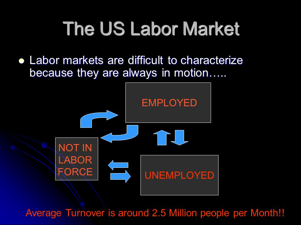 The US Labor Market Labor markets are difficult to characterize because they are always in motion…..