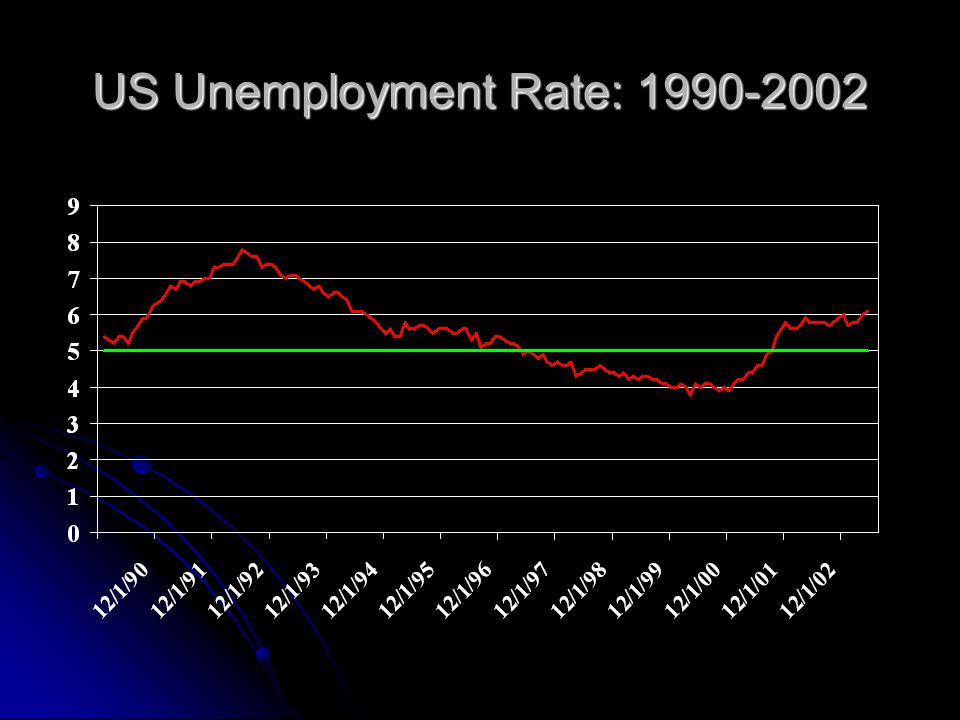 US Unemployment Rate: