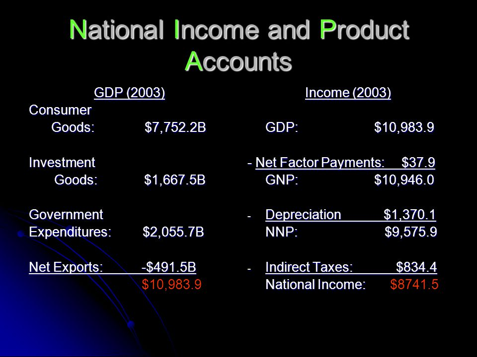 National Income and Product Accounts GDP (2003) Consumer Goods: $7,752.2B Goods: $7,752.2BInvestment Goods: $1,667.5B Goods: $1,667.5BGovernment Expenditures: $2,055.7B Net Exports: -$491.5B $10,983.9 Income (2003) GDP: $10, Net Factor Payments: $37.9 GNP: $10, Depreciation $1,370.1 NNP: $9, Indirect Taxes: $834.4 National Income: National Income: $8741.5