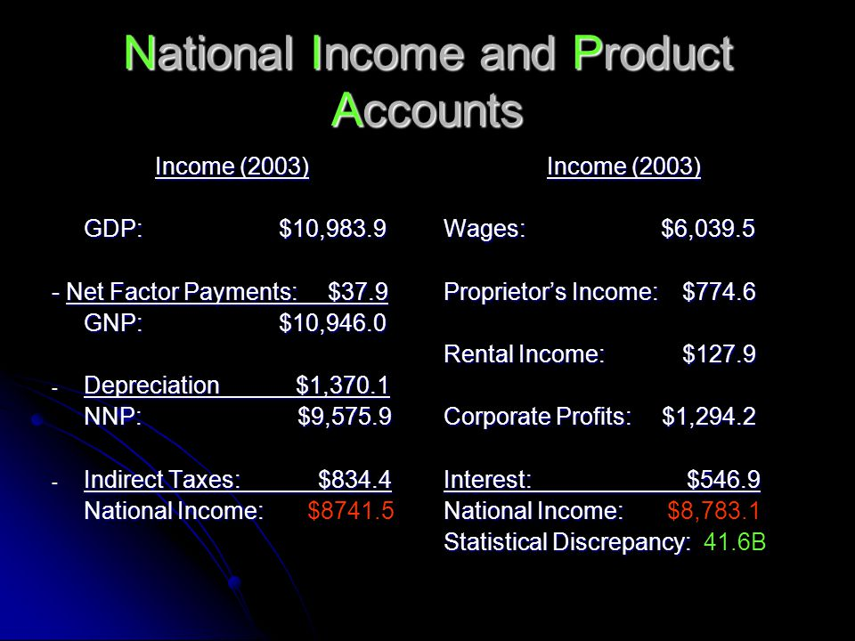 National Income and Product Accounts Income (2003) GDP: $10, Net Factor Payments: $37.9 GNP: $10, Depreciation $1,370.1 NNP: $9, Indirect Taxes: $834.4 National Income: National Income: $ Income (2003) Wages: $6,039.5 Proprietor's Income: $774.6 Rental Income: $127.9 Corporate Profits: $1,294.2 Interest: $546.9 National Income: National Income: $8,783.1 Statistical Discrepancy: Statistical Discrepancy: 41.6B