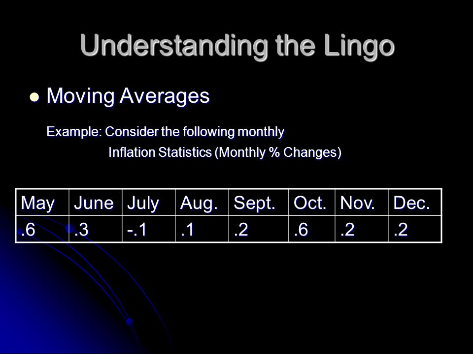 Understanding the Lingo Moving Averages Moving Averages Example: Consider the following monthly Inflation Statistics (Monthly % Changes) Inflation Statistics (Monthly % Changes) MayJuneJulyAug.Sept.Oct.Nov.Dec