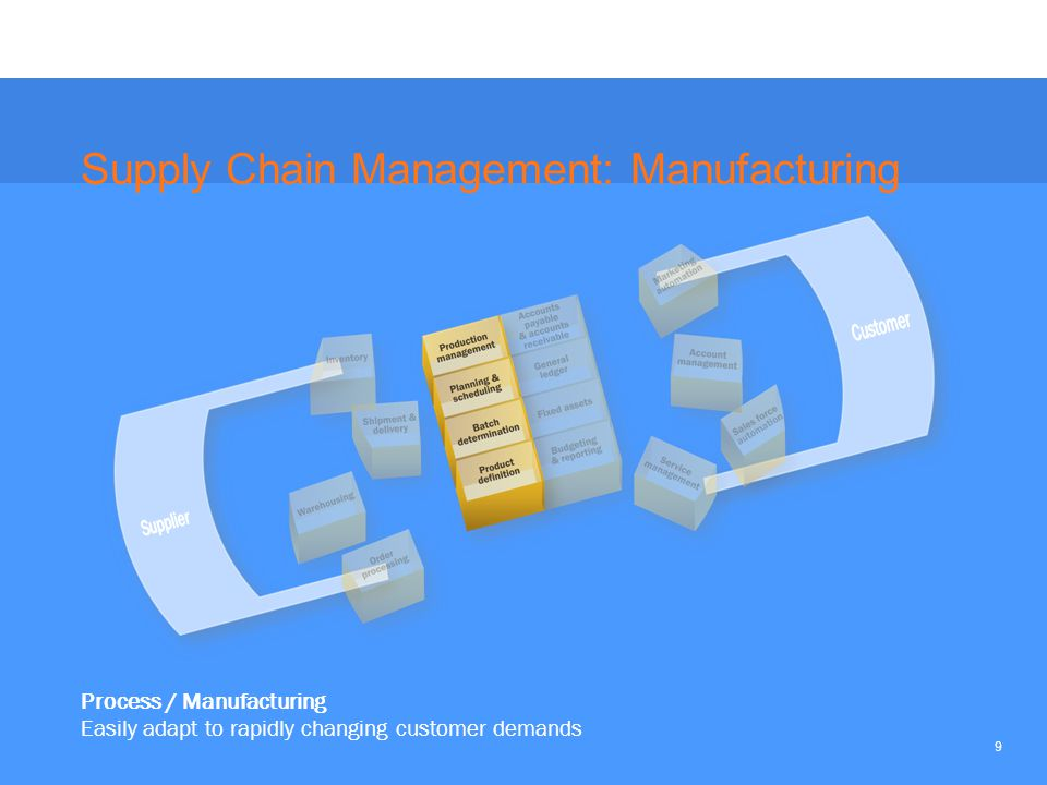 9 Process / Manufacturing Easily adapt to rapidly changing customer demands Supply Chain Management: Manufacturing