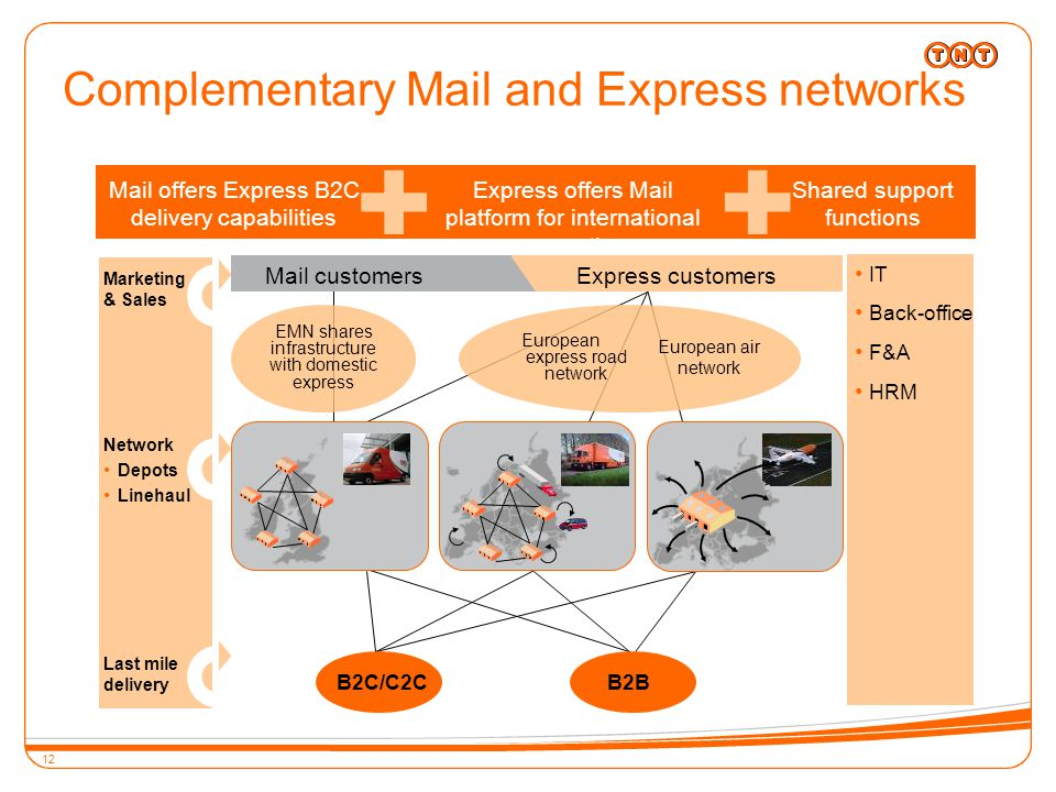 12 Complementary Mail and Express networks Network Depots Linehaul IT Back-office F&A HRM Marketing & Sales Last mile delivery Shared support functions Express offers Mail platform for international growth Mail offers Express B2C delivery capabilities EMN shares infrastructure with domestic express European express road network European air network B2C/C2CB2B Mail customersExpress customers